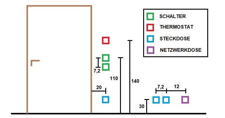 Anordnung Schalter und Steckdosen